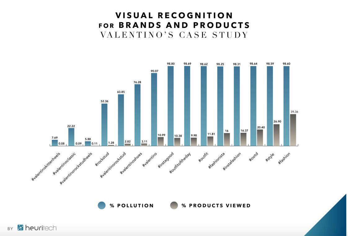 Valentino fashion brand - hashtag
